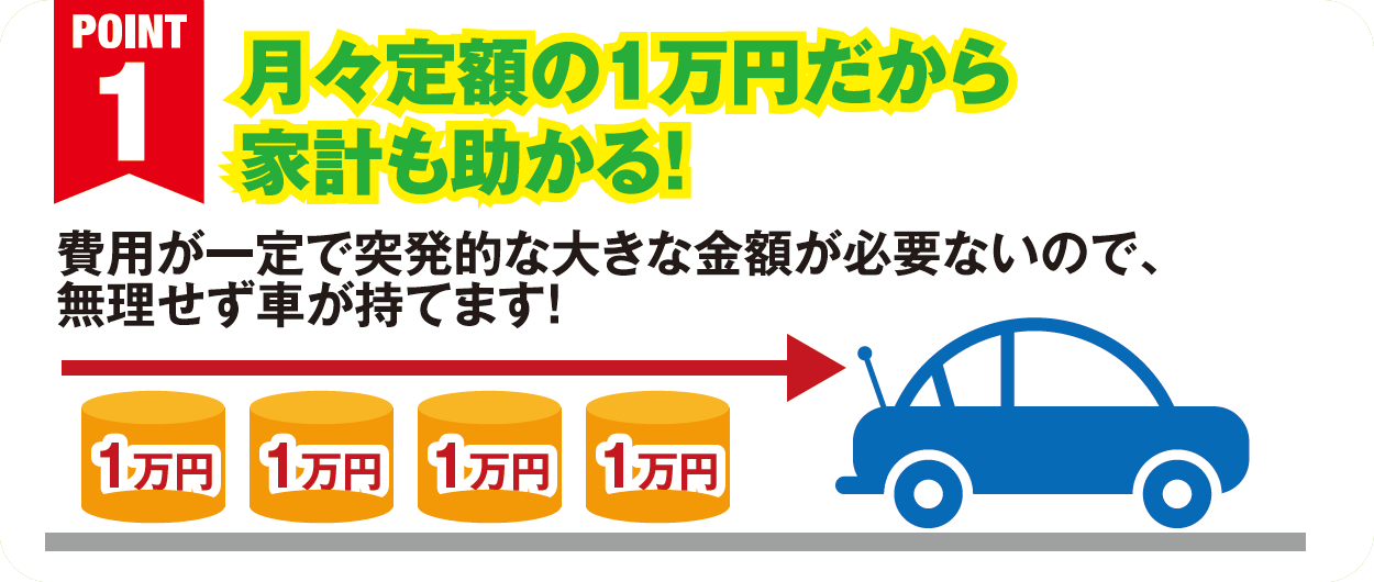 POINT1:月々定額の1万円だから家計も助かる!